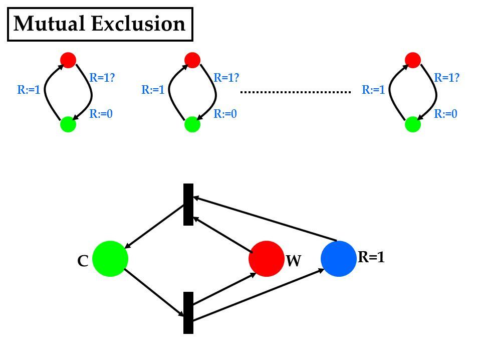 R=1 R:=0 R:=1 R=1 R:=0 R:=1 R=1 R:=0 R:=1 Mutual Exclusion WC R=1