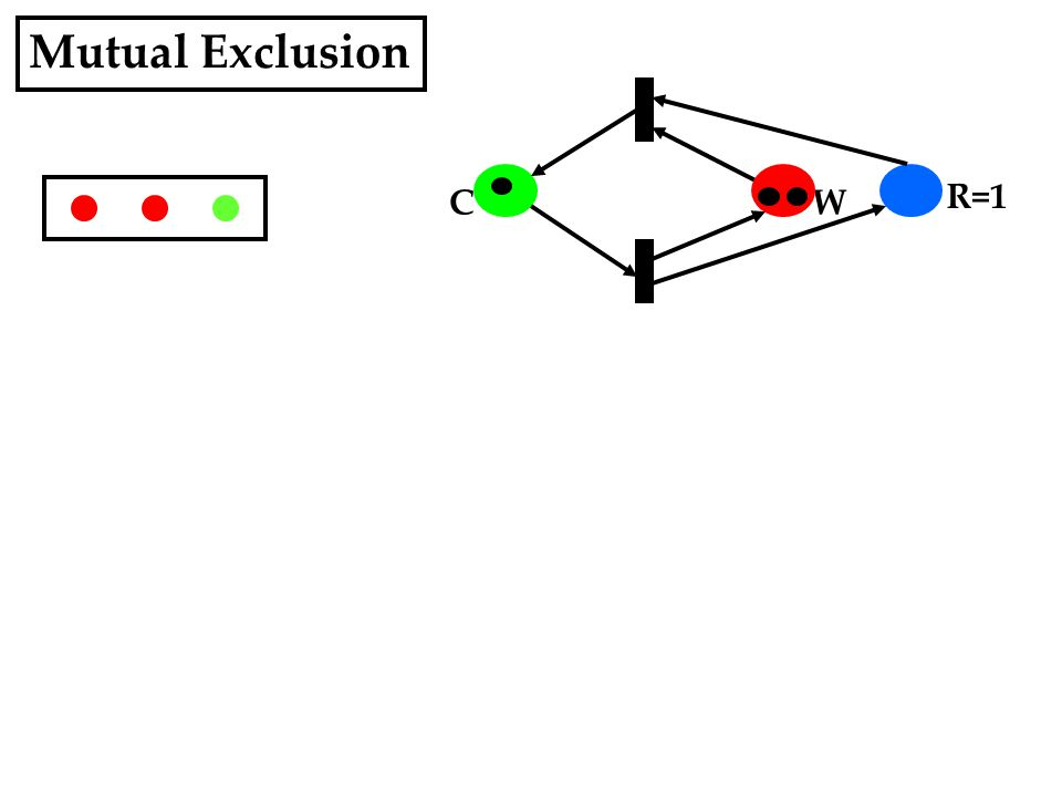 Mutual Exclusion WC R=1