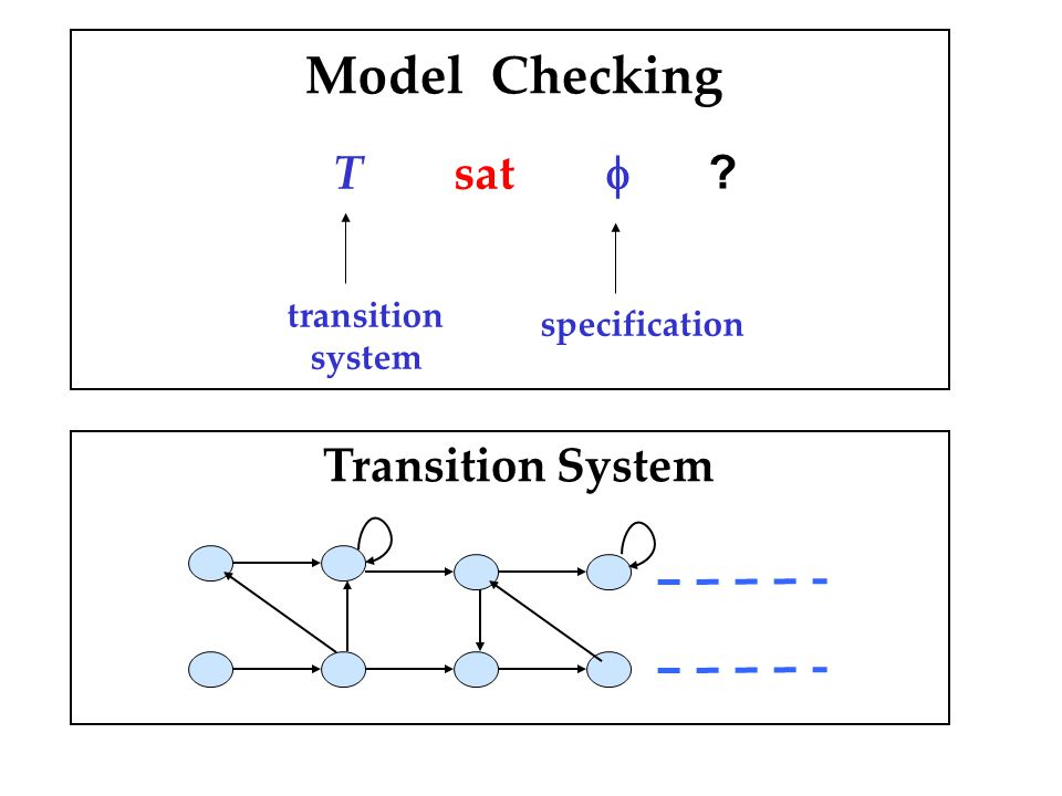 Model Checking T sat  transition system specification Transition System 