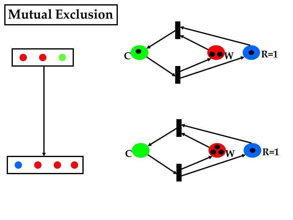 Mutual Exclusion WC R=1 WC