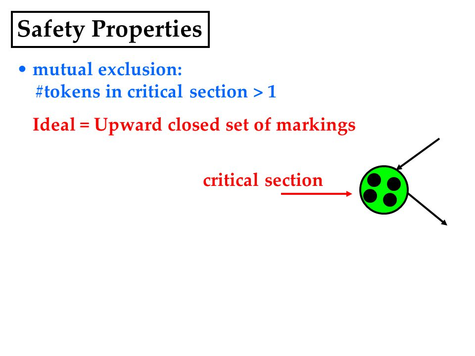 mutual exclusion: #tokens in critical section > 1 Ideal = Upward closed set of markings critical section Safety Properties