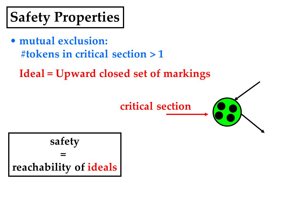 mutual exclusion: #tokens in critical section > 1 Ideal = Upward closed set of markings safety = reachability of ideals critical section Safety Properties