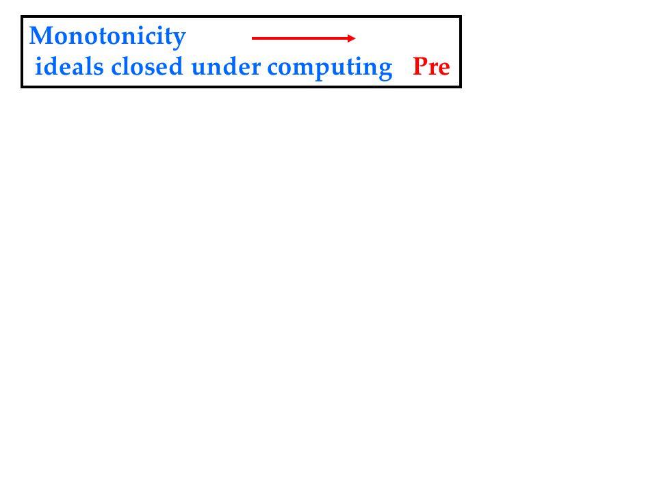 Monotonicity ideals closed under computing Pre