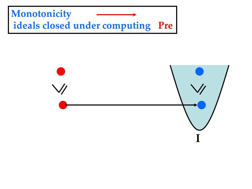 Monotonicity ideals closed under computing Pre I