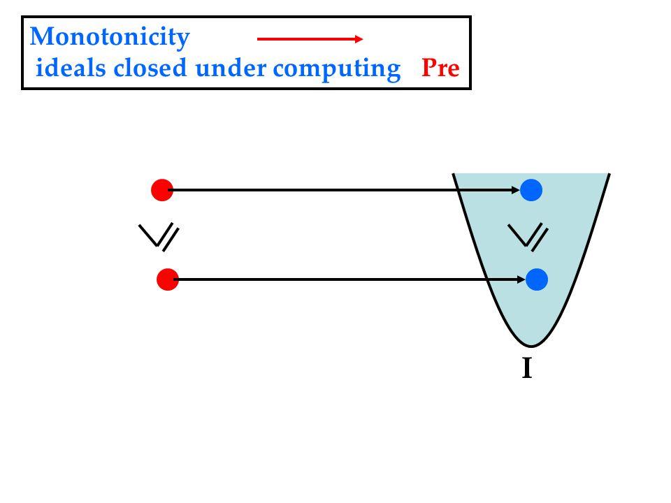 I Monotonicity ideals closed under computing Pre