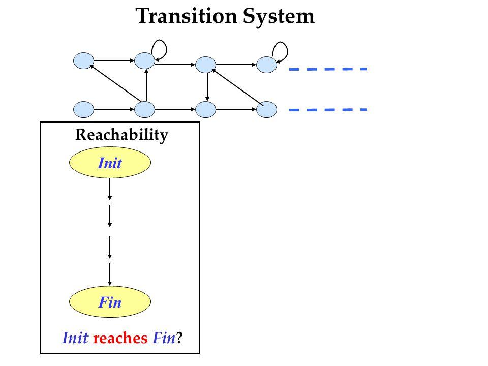  Reachability Init Fin Init reaches Fin