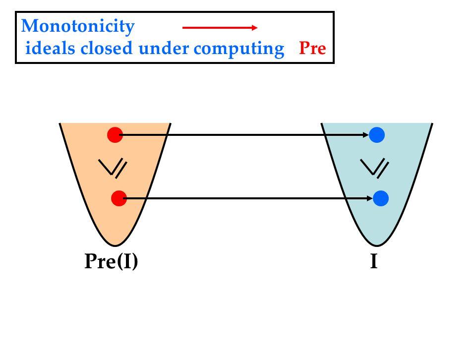 IPre(I) Monotonicity ideals closed under computing Pre