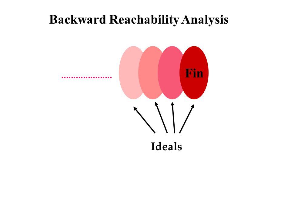 Fin Backward Reachability Analysis Ideals