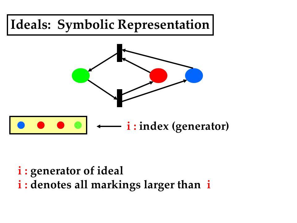Ideals: Symbolic Representation i : index (generator) i : generator of ideal i : denotes all markings larger than i