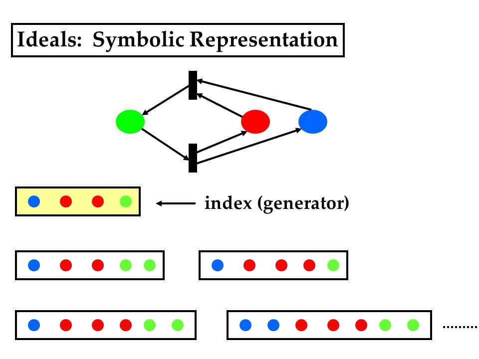 Ideals: Symbolic Representation index (generator)