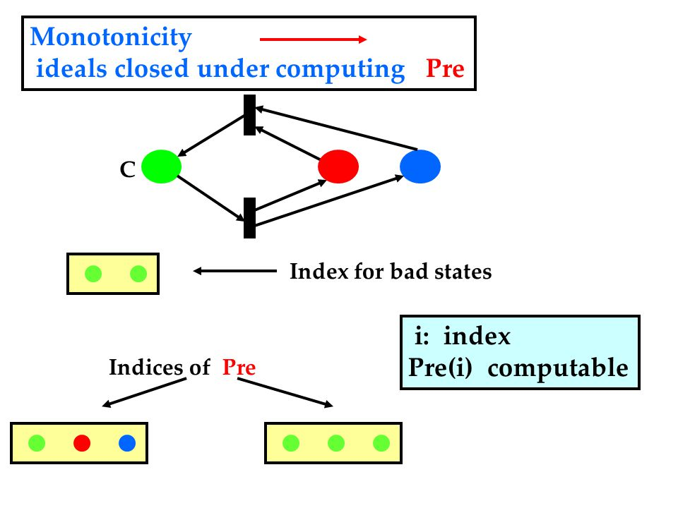 Index for bad states C Indices of Pre Monotonicity ideals closed under computing Pre i: index Pre(i) computable