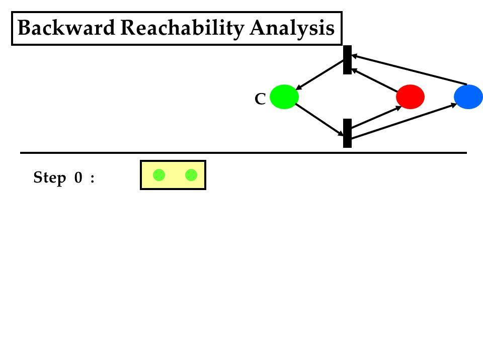 Backward Reachability Analysis Step 0 : C