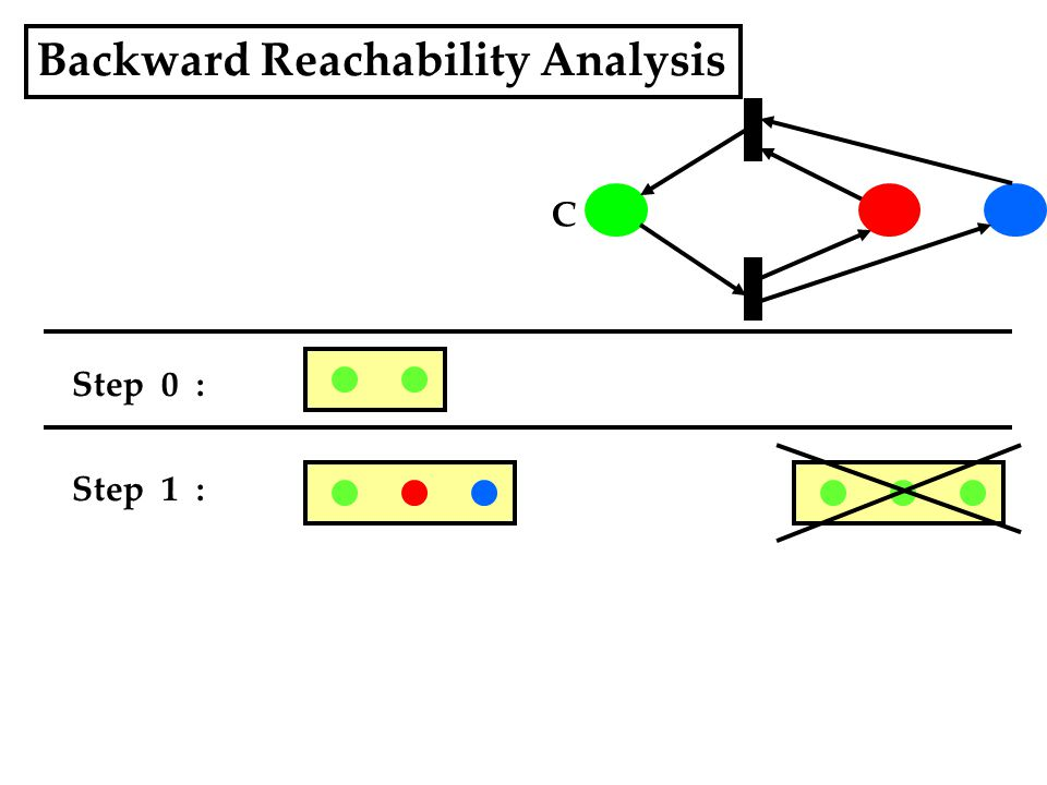 Backward Reachability Analysis Step 0 : C Step 1 :
