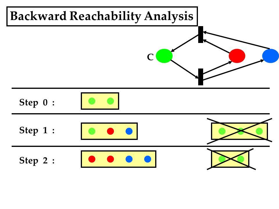 Backward Reachability Analysis Step 0 : C Step 1 : Step 2 :