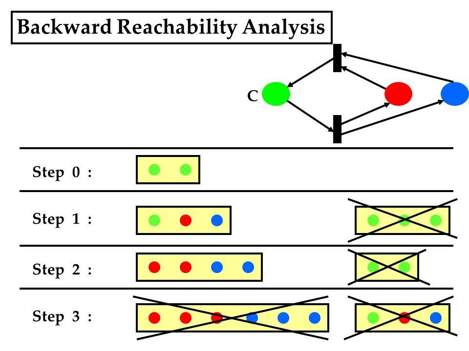 Backward Reachability Analysis Step 0 : C Step 1 : Step 2 : Step 3 :