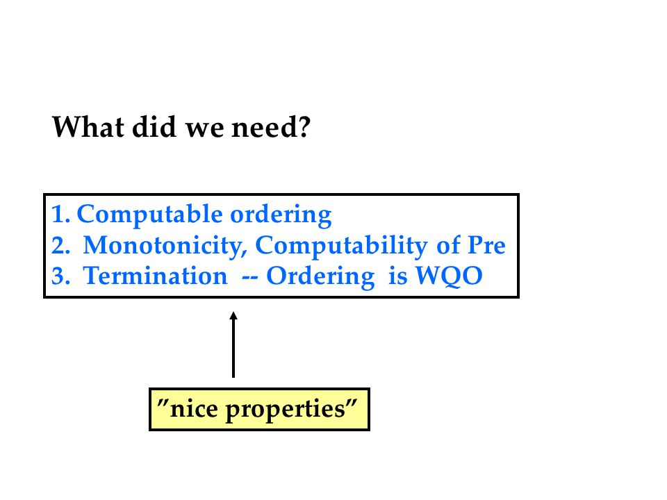 What did we need. 1.Computable ordering 2. Monotonicity, Computability of Pre 3.