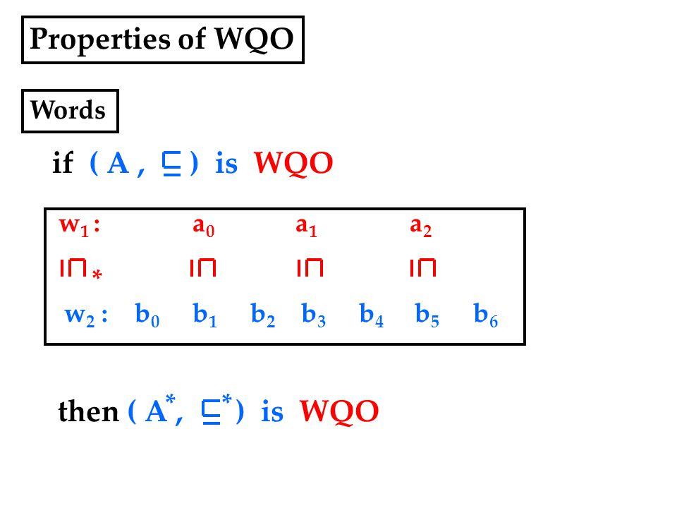 Properties of WQO if ( A, ) is WQO w 2 : b 0 b 1 b 2 b 3 b 4 b 5 b 6 Words w 1 : a 0 a 1 a 2 * then ( A, ) is WQO **