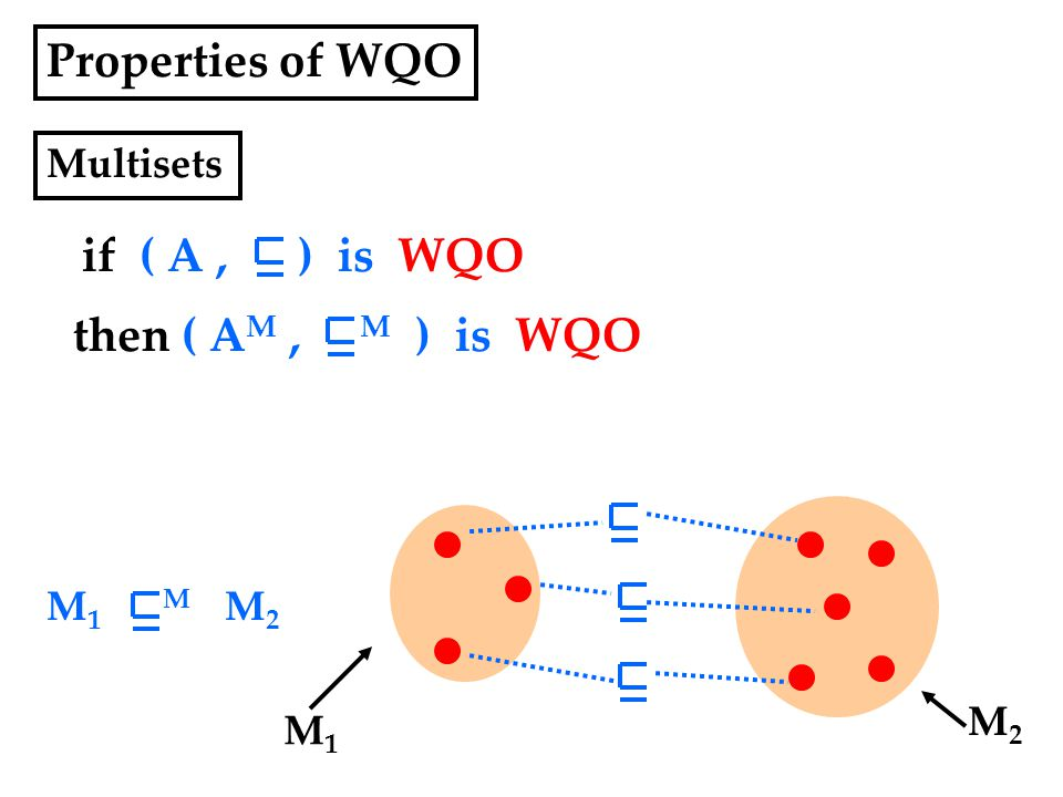 Properties of WQO if ( A, ) is WQO Multisets then ( A M, M ) is WQO M1M1 M2M2 M 1 M M 2