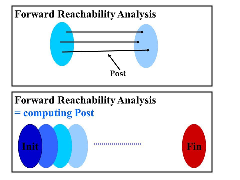 Fin Forward Reachability Analysis = computing Post Init Forward Reachability Analysis Post