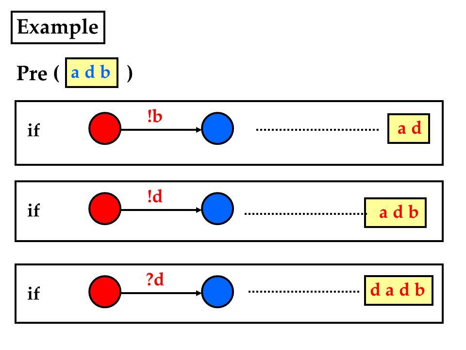 Example Pre ( ) !b if a d !d if a d b d if d a d b a d b