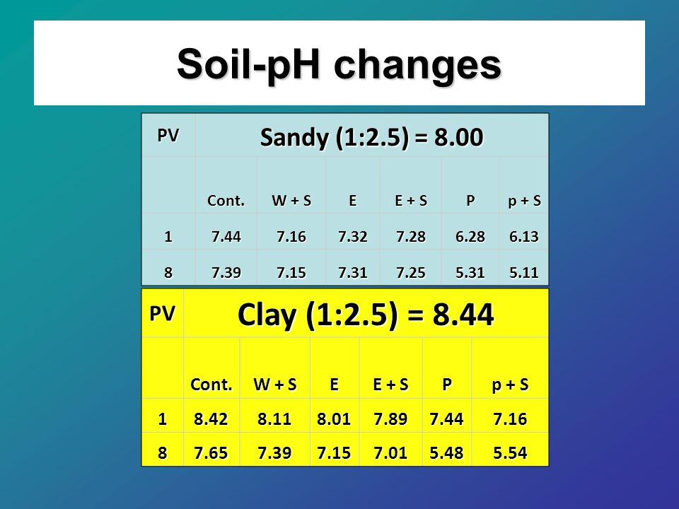 Soil-pH changes PV Sandy (1:2.5) = 8.00 Cont.