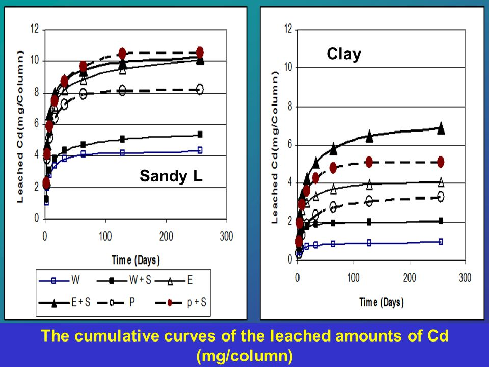 Sandy L Clay The cumulative curves of the leached amounts of Cd (mg/column)