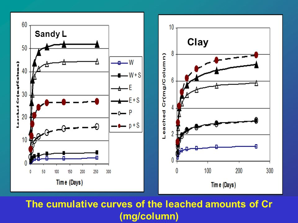 The cumulative curves of the leached amounts of Cr (mg/column) Sandy L Clay