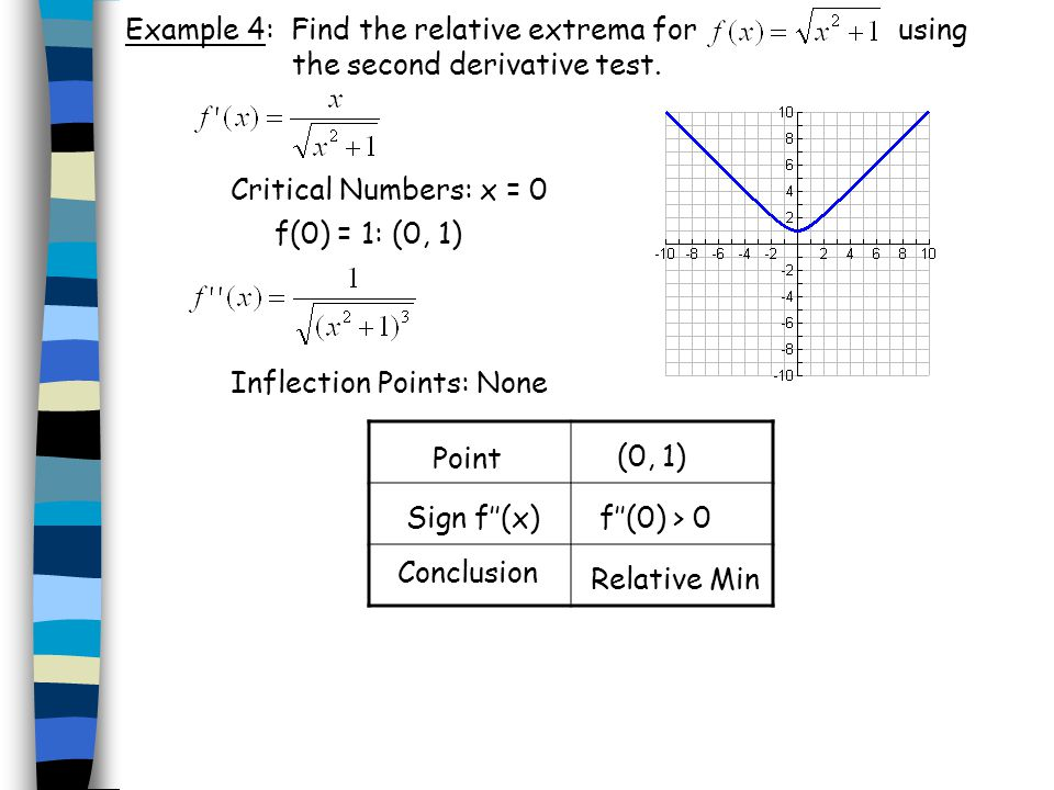 Example 4: Find the relative extrema for using the second derivative test.