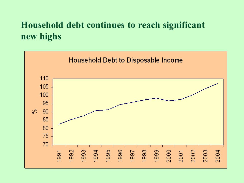 Household debt continues to reach significant new highs
