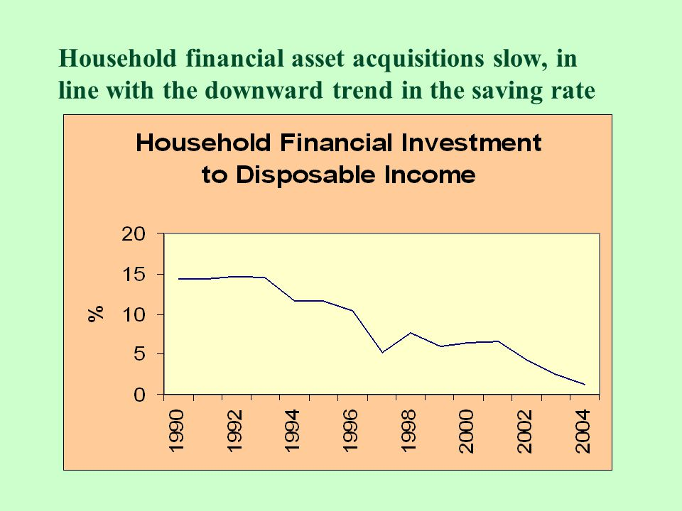 Household financial asset acquisitions slow, in line with the downward trend in the saving rate