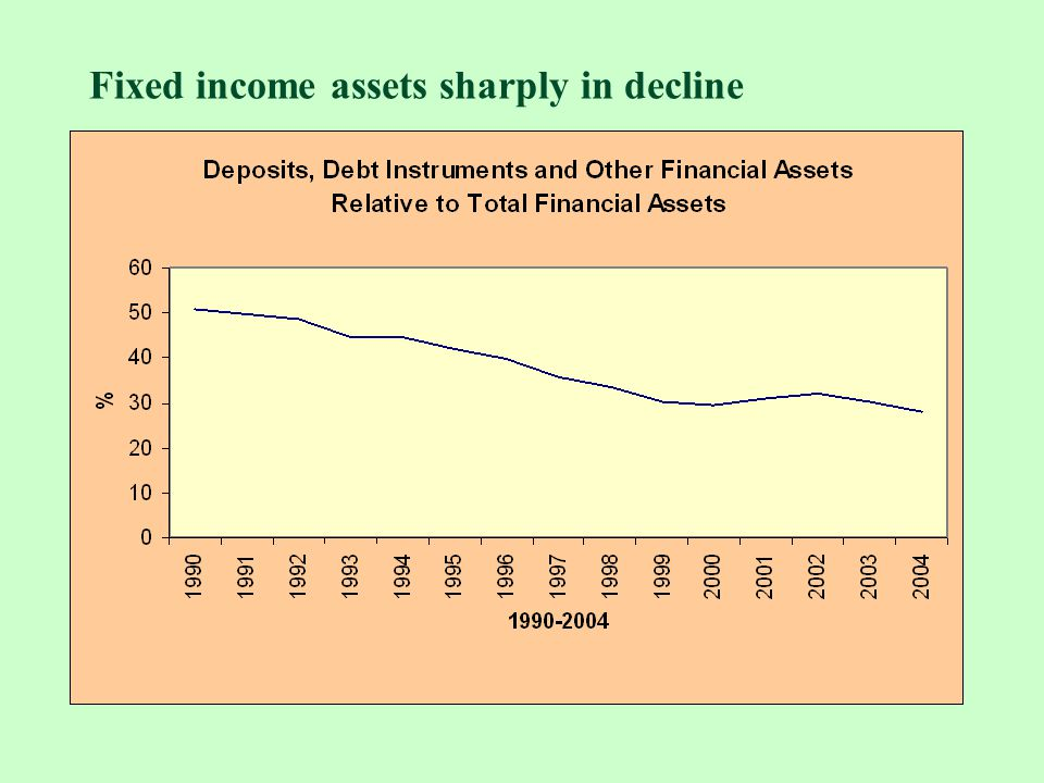 Fixed income assets sharply in decline
