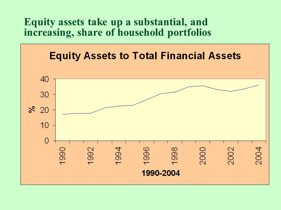 Equity assets take up a substantial, and increasing, share of household portfolios