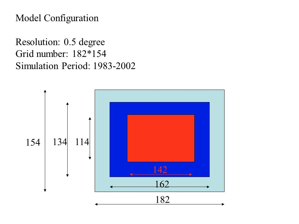 Model Configuration Resolution: 0.5 degree Grid number: 182*154 Simulation Period: 1983-2002 182 162 142 154 134114