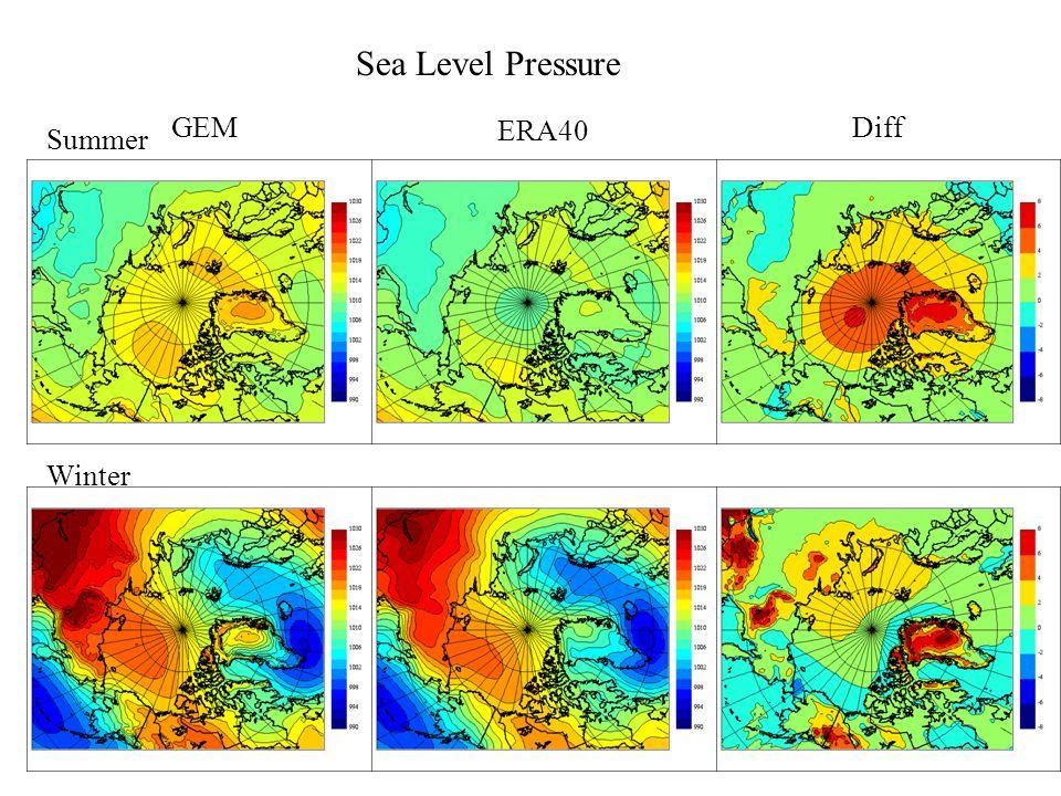 Standard deviation for SLP in JJA (interannual mean) GEM ERA40