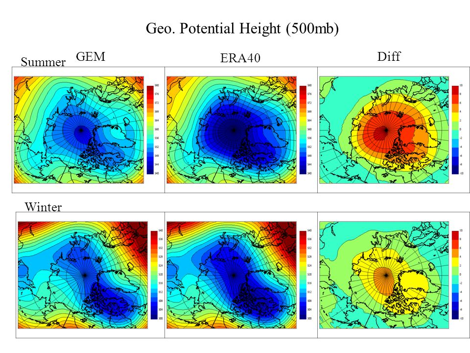 GEM ERA40 Diff Winter Summer Geo. Potential Height (500mb)
