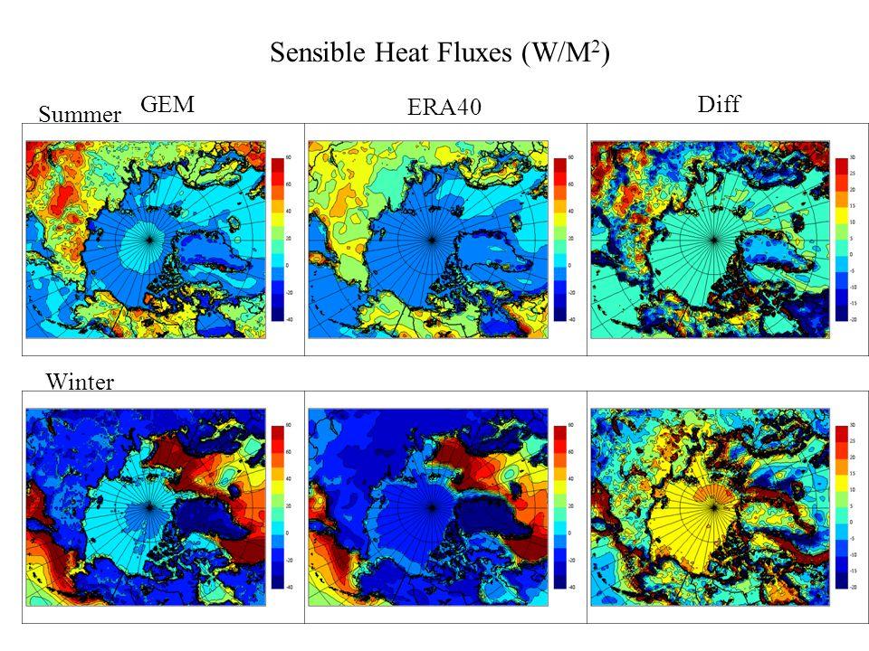 GEM ERA40 Diff Winter Summer Latent Heat Fluxes (W/M 2 )