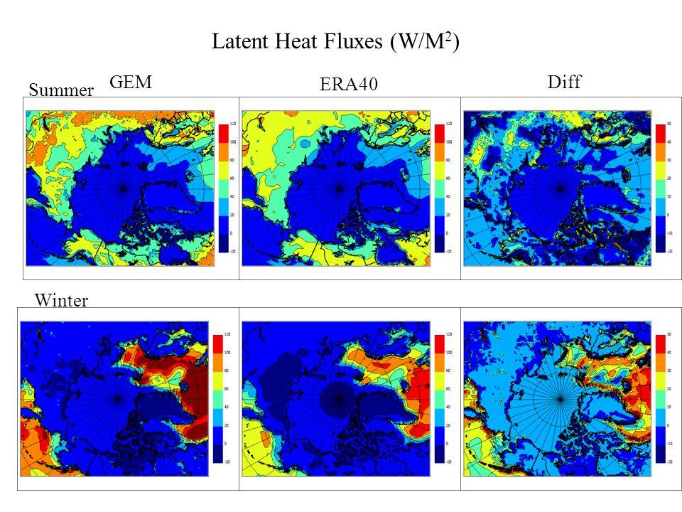 GEM ERA40 Diff Winter Summer Solar Radiation downward (W/M 2 )