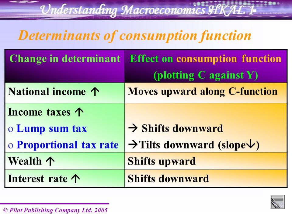 © Pilot Publishing Company Ltd. 2005 Determinants of consumption function Change in determinantEffect on consumption function (plotting C against Y) N
