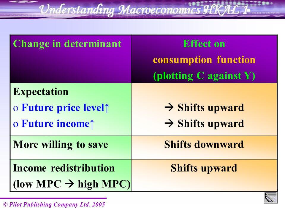 © Pilot Publishing Company Ltd. 2005 Change in determinantEffect on consumption function (plotting C against Y) Expectation o Future price level↑ o Fu