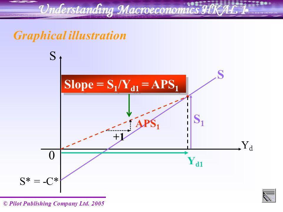 © Pilot Publishing Company Ltd. 2005 S S YdYd S* = -C* S1S1 0 Y d1 Slope = S 1 /Y d1 = APS 1 Graphical illustration +1 APS 1