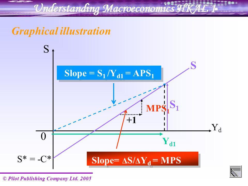 © Pilot Publishing Company Ltd. 2005 S S YdYd S* = -C* S1S1 0 Y d1 Slope = S 1 /Y d1 = APS 1 Graphical illustration +1 MPS 1 Slope= Δ S/ Δ Y d = MPS
