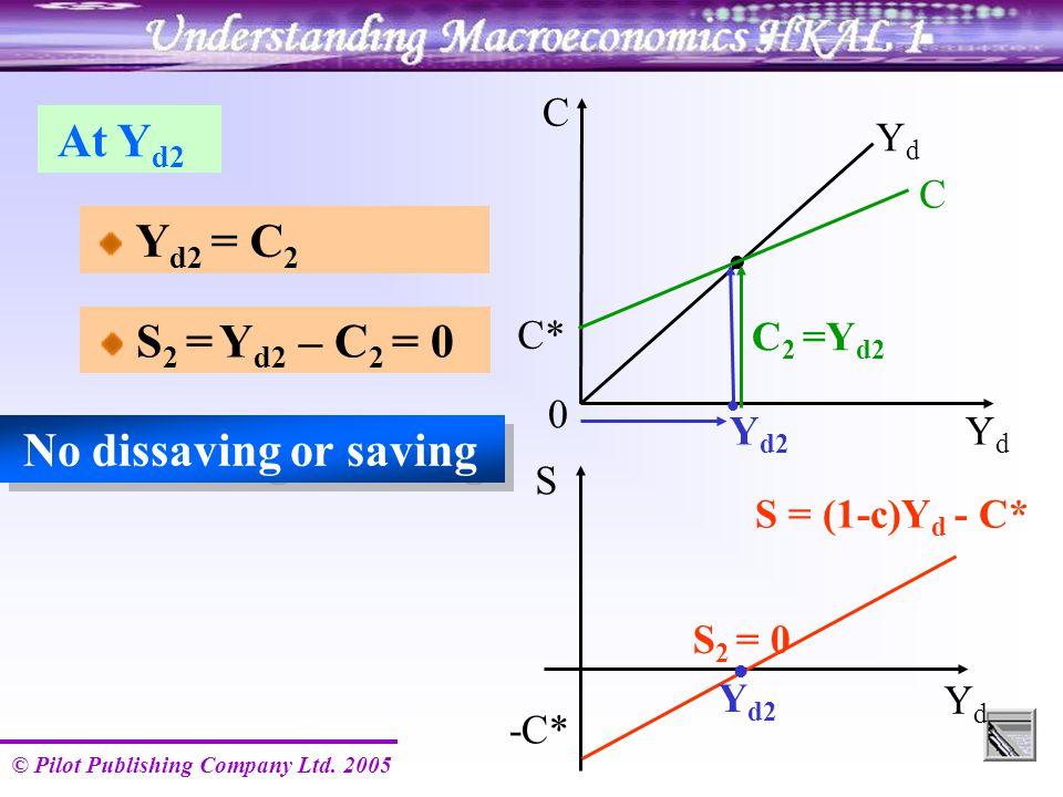 © Pilot Publishing Company Ltd. 2005 Y d2 YdYd S = (1-c)Y d - C* -C* S 2 = 0 S Y d2 C YdYd YdYd C 2 =Y d2 0 Y d2 = C 2 No dissaving or saving At Y d2