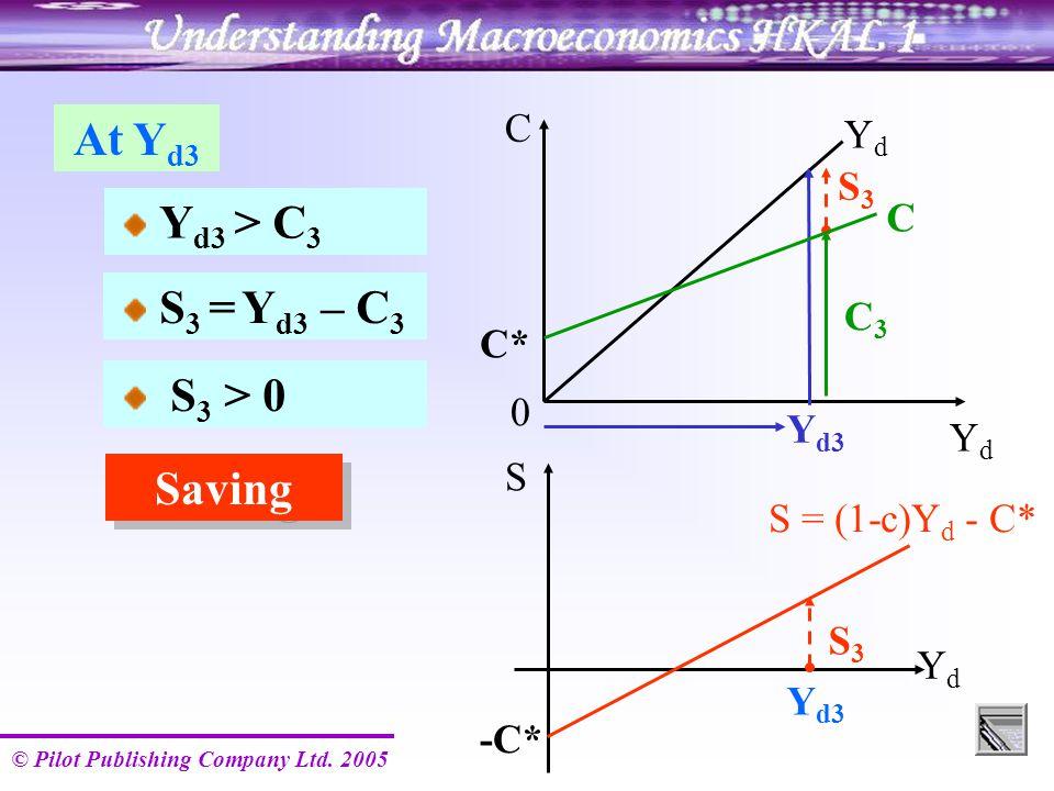 © Pilot Publishing Company Ltd. 2005 Y d3 YdYd S = (1-c)Y d - C* -C* S3S3 S Y d3 C YdYd YdYd S3S3 C3C3 0 Y d3 > C 3 At Y d3 Saving C* C S 3 > 0 S 3 =