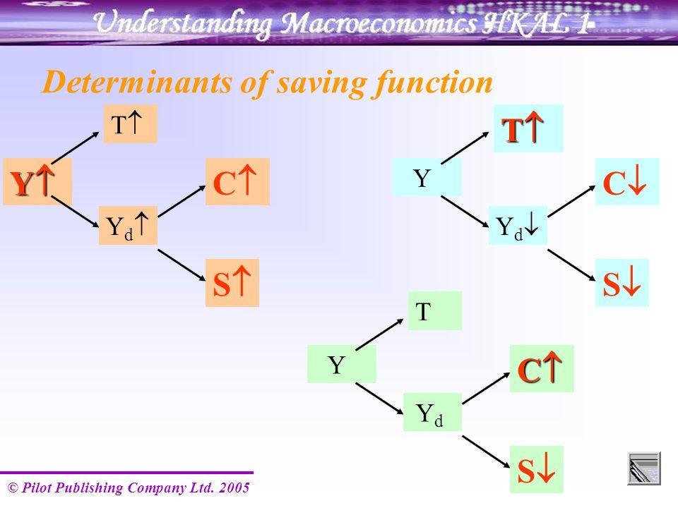 © Pilot Publishing Company Ltd. 2005 Determinants of saving function YYYY TT YdYd CC SS Y T Y d CCCC SS Y TTTT YdYd CC SS