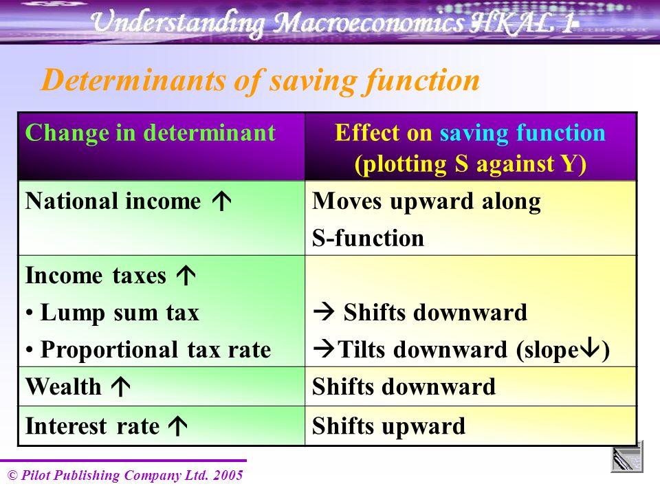 © Pilot Publishing Company Ltd. 2005 Determinants of saving function Change in determinantEffect on saving function (plotting S against Y) National in