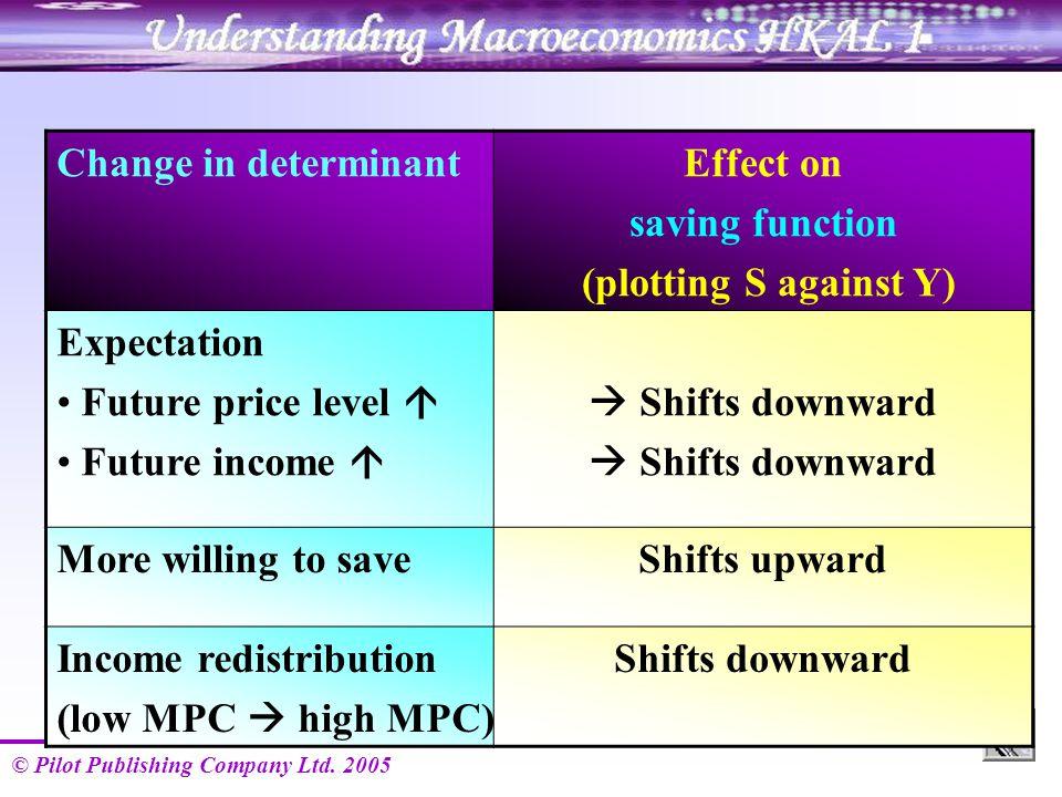© Pilot Publishing Company Ltd. 2005 Change in determinantEffect on saving function (plotting S against Y) Expectation Future price level  Future inc