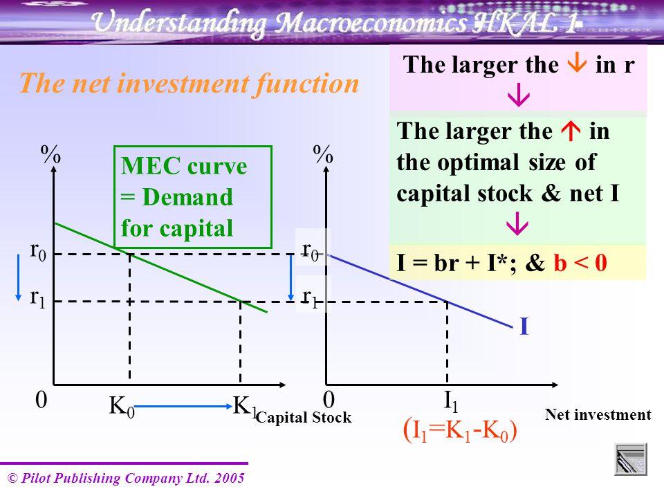 © Pilot Publishing Company Ltd. 2005 MEC curve = Demand for capital I Capital Stock % 00 r0r0 r0r0 K0K0 r1r1 r1r1 K1K1 ( I 1 = K 1 - K 0 ) I1I1 The ne
