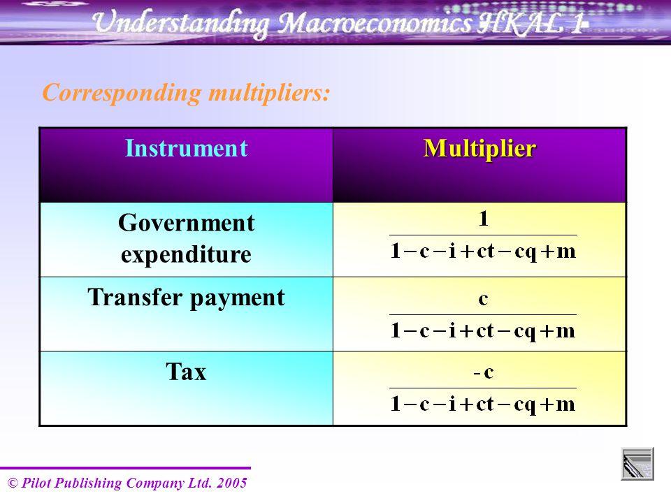 © Pilot Publishing Company Ltd. 2005 Corresponding multipliers: InstrumentMultiplier Government expenditure Transfer payment Tax