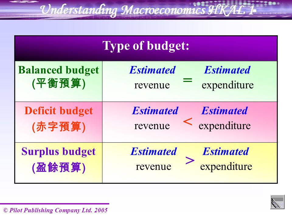 © Pilot Publishing Company Ltd. 2005 Type of budget: Balanced budget ( 平衡預算 ) Estimated revenue expenditure Deficit budget ( 赤字預算 ) Estimated revenue