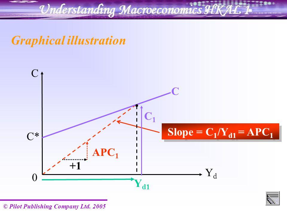 © Pilot Publishing Company Ltd. 2005 Y d1 Slope = C 1 /Y d1 = APC 1 C YdYd 0 C* C Graphical illustration C1C1 +1 APC 1
